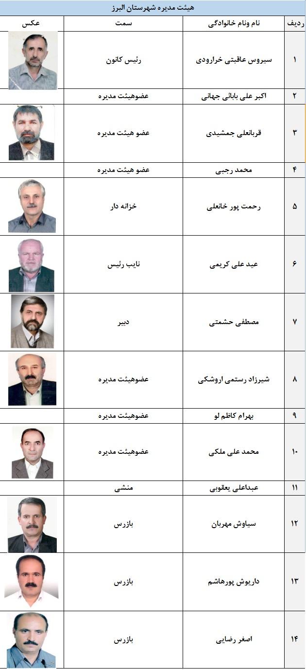 اعضای هیئت مدیره شهرستان البرز