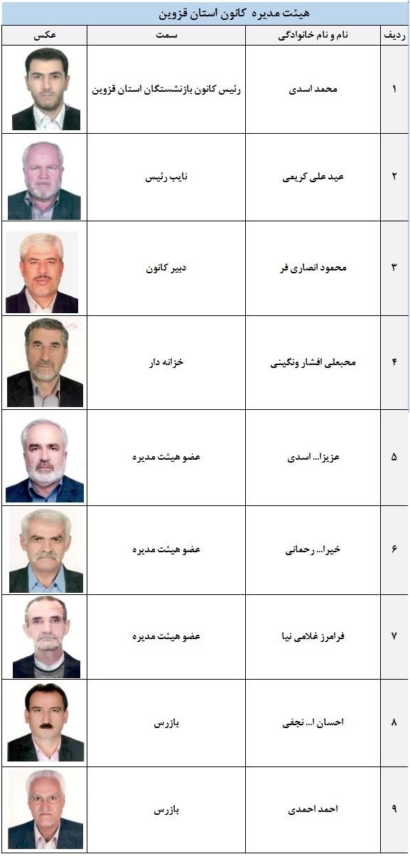 اعضای هیئت مدیره استان قزوین