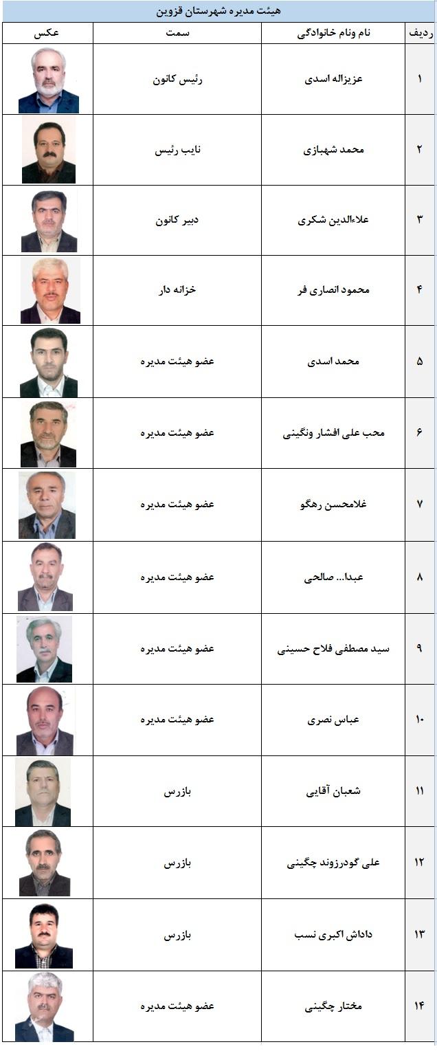 اعضای هیئت مدیره شهرستان قزوین